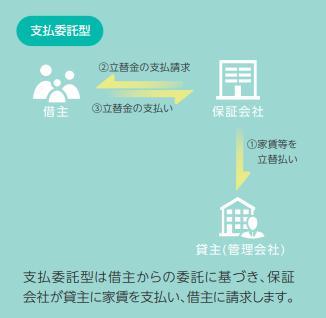 保証委託契約支払委託型