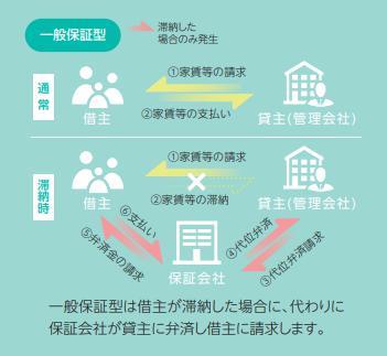 保証委託契約一般保証型