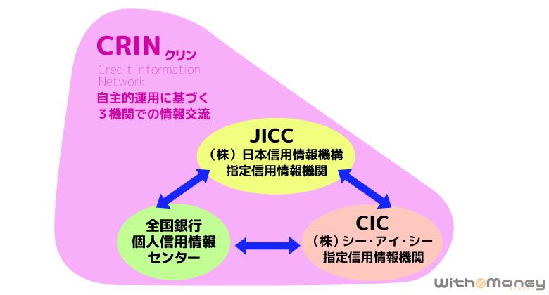 CRIN(クリン)の仕組み