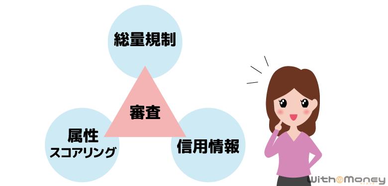 アコムの限度額を決める3つの要素