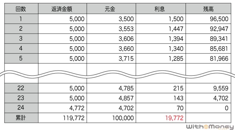 アコムの返済シミュレーション(10万円)