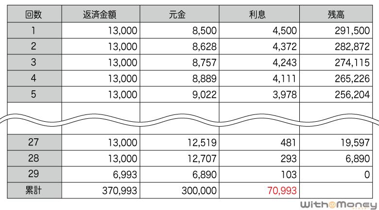 アコムの返済シミュレーション(30万円)