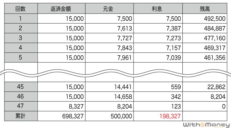 アコムの返済シミュレーション(50万円)