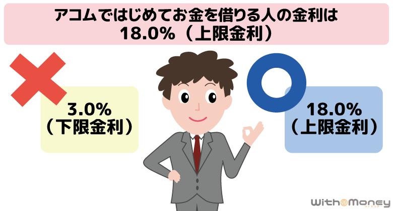 アコムではじめてお金を借りる人の金利は18.0%