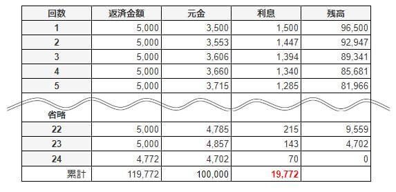 アコムで10万円借りた時の返済シミュレーション
