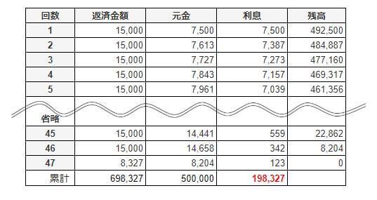 アコムで50万円借りた時の返済シミュレーション