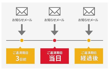 アコムeメールサービス