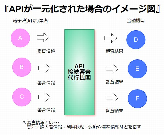 APIが一元化された場合のイメージ図