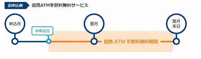 プロミスポイントによる提携ATM利用手数料無料サービスの図