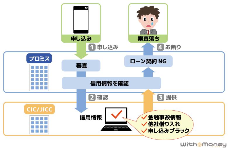 プロミスが1次審査で信用情報を確認する図