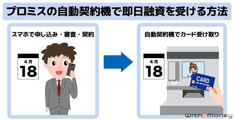 プロミスの自動契約機で即日融資を受ける方法