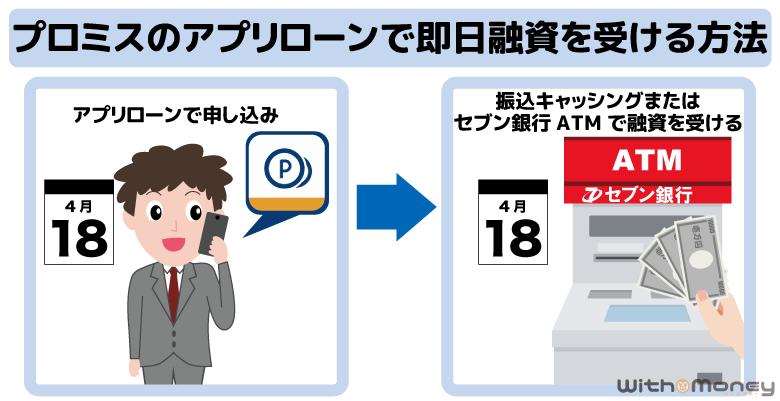 プロミスのアプリローンで即日融資を受ける方法