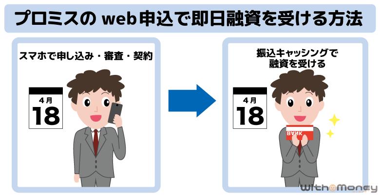 プロミスのWeb申し込みで即日融資を受ける方法