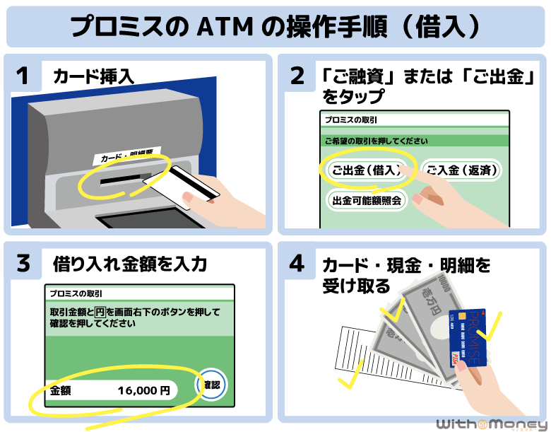 プロミスATMでお金を借りるときの操作手順