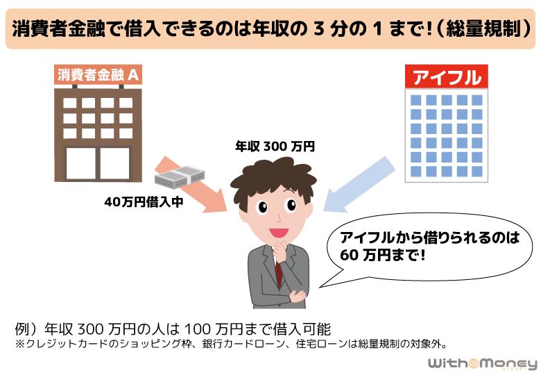 アイフルで借入できるのは、年収の3分の1の金額まで(総量規制)