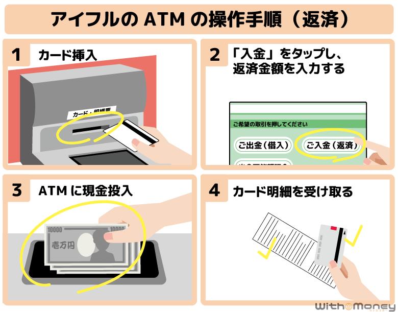 アイフルのATMで返済する際の操作方法