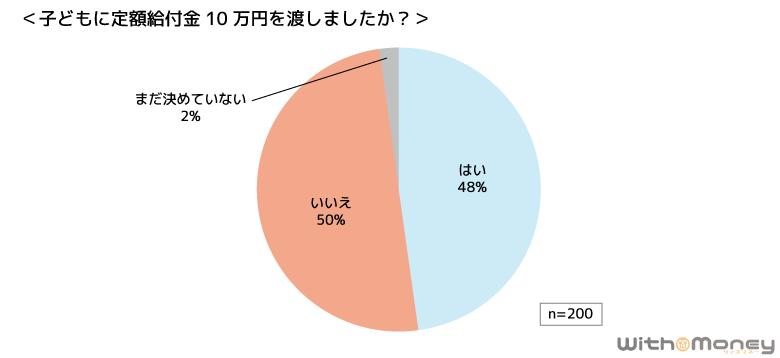 子どもに定額給付金10万円を渡したかのグラフ