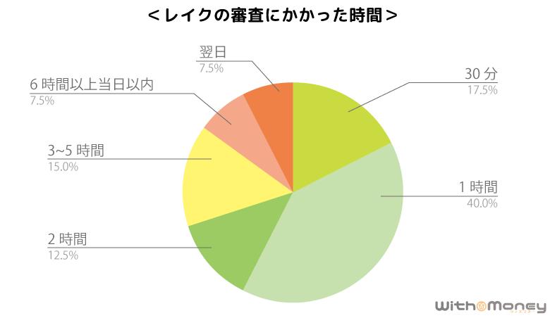 レイクALSA審査時間アンケート調査の結果