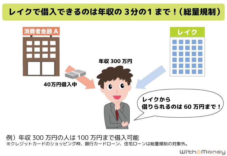 レイクALSAで借入できるのは、年収の3分の1の金額まで(総量規制)