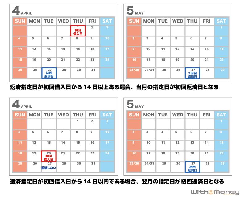 返済指定日が初回借入日から14日以上かどうかで初回返済日が変わる