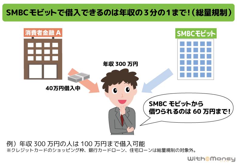 SMBCモビットの総量規制