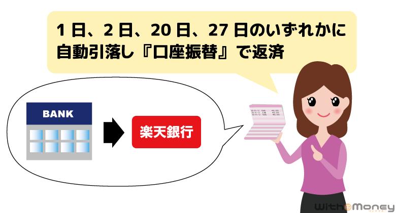 楽天銀行の毎月の返済方法は自動引き落とし(口座振替)