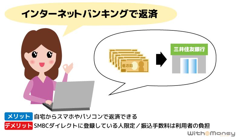 三井住友銀行 カードローンの返済方法「インターネットバンキング」
