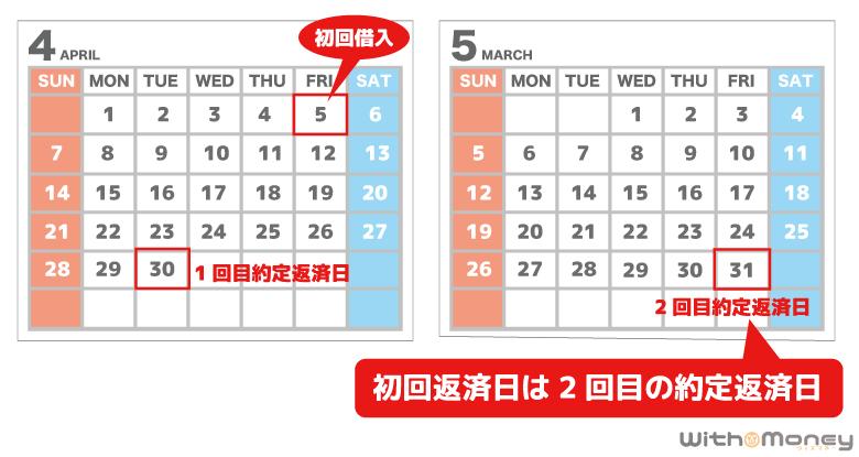 三井住友銀行 カードローンの初回返済日は2回めの約定返済日