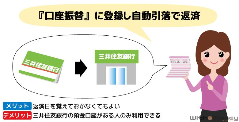 三井住友銀行 カードローンの返済方法「口座振替」