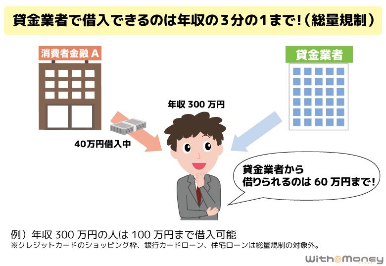 貸金業者で借入できるのは年収の3分の1の金額まで(総量規制)